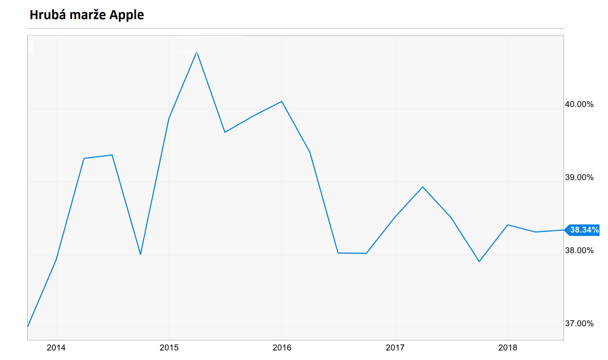 Hrubá marže společnosti Apple